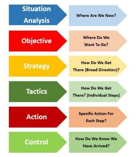 Marketing Path Strategic Marketing Communications