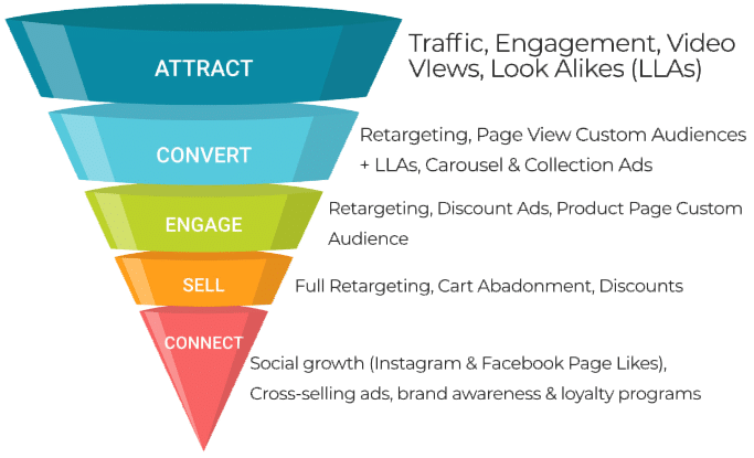 The Ultimate Guide to Building a Sales Funnel